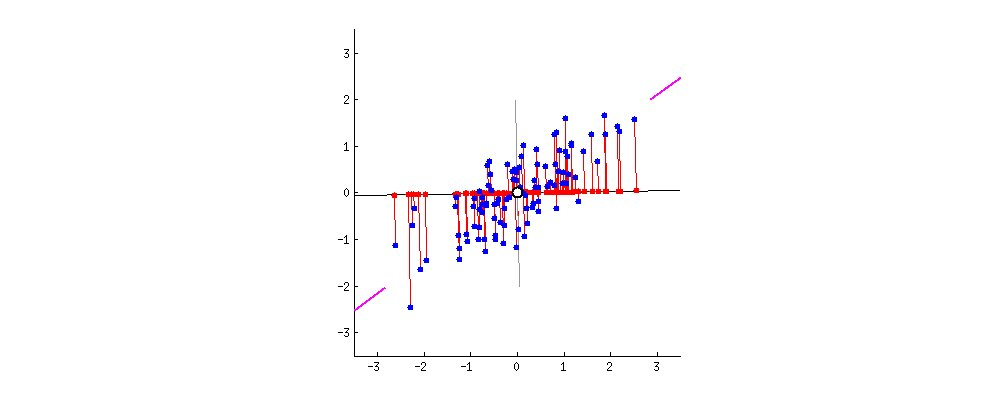 PCA animation: variance and reconstruction error